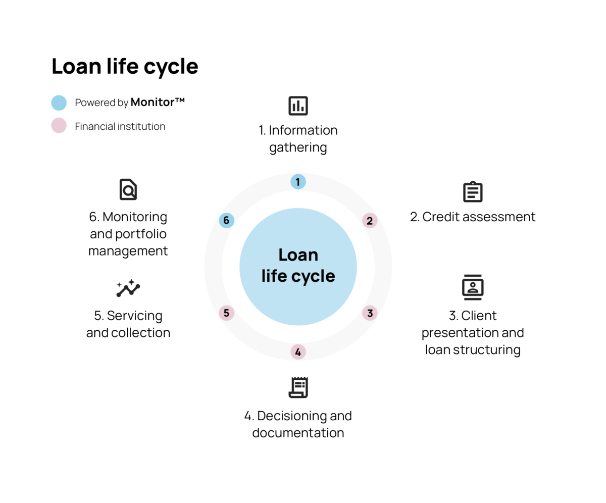 Monitor and the Loan Life Cycle.